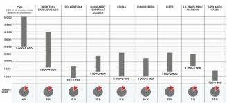 Utvecklingsområden populära i Stockholmsregionen