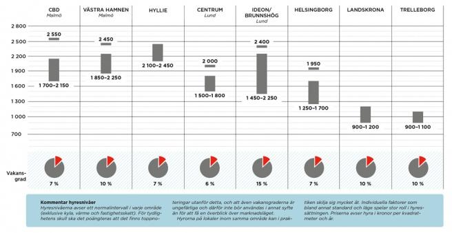 Överutbud på kontorslokaler i Öresundsregionen